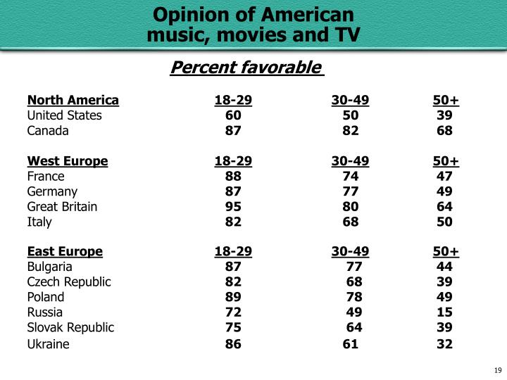 Percent favorable