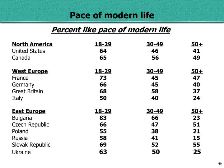 Percent like pace of modern life