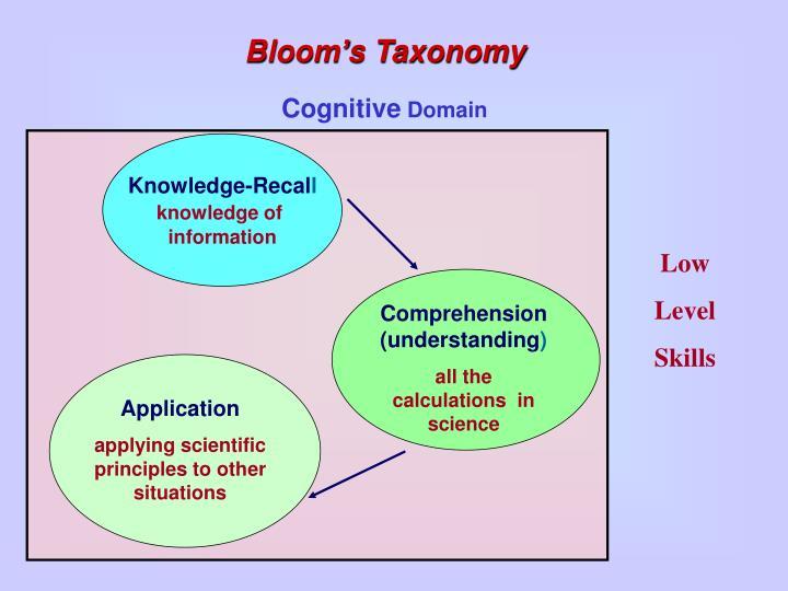 Comprehension (understanding