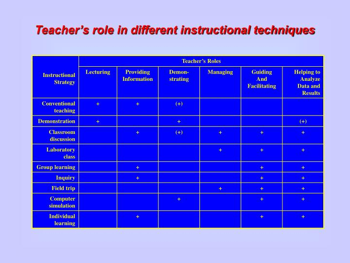 Teacher's role in different instructional techniques
