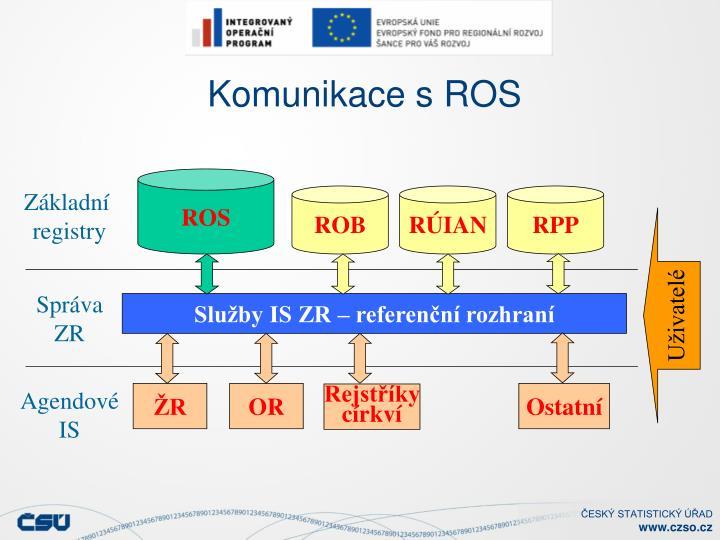 Komunikace s ROS