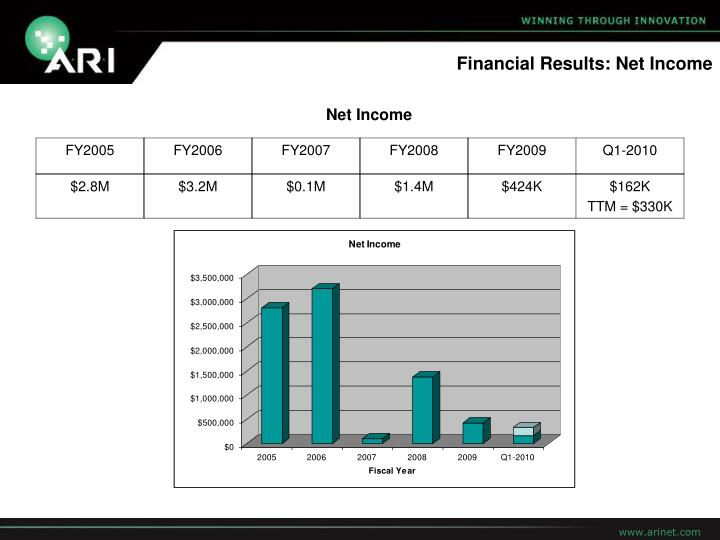 Financial Results: Net Income