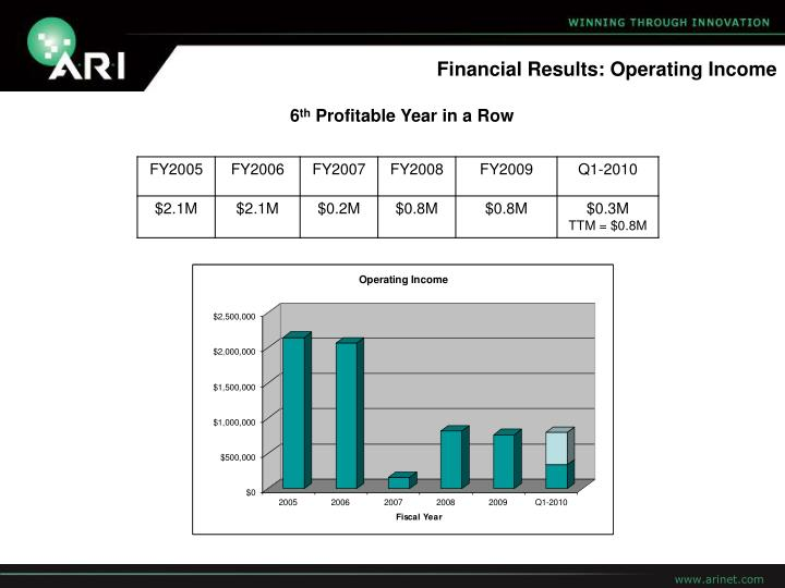 Financial Results: Operating Income