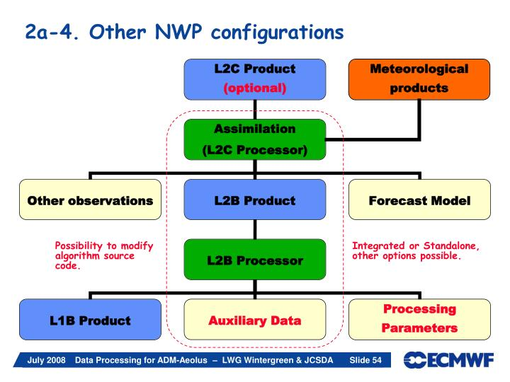 2a-4. Other NWP configurations