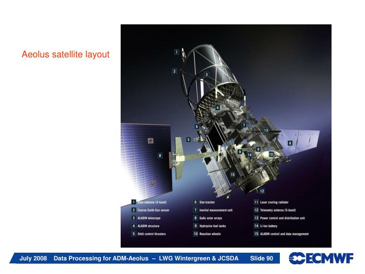 Aeolus satellite layout