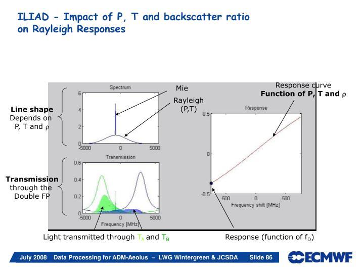 Response curve
