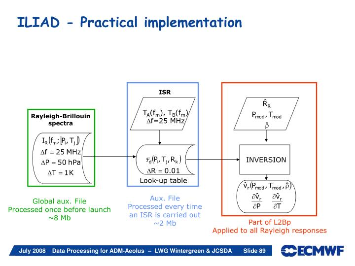 ILIAD - Practical implementation