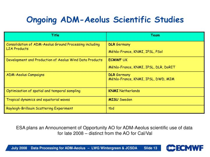 Ongoing ADM-Aeolus Scientific Studies