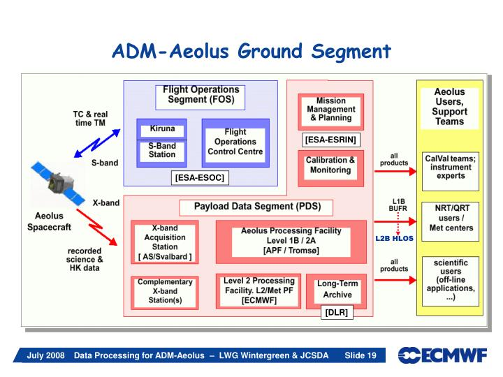 ADM-Aeolus Ground Segment