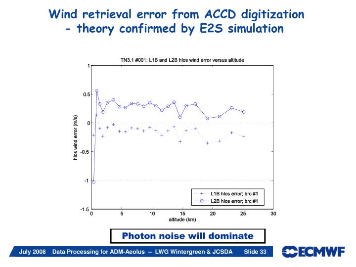 Wind retrieval error from ACCD digitization