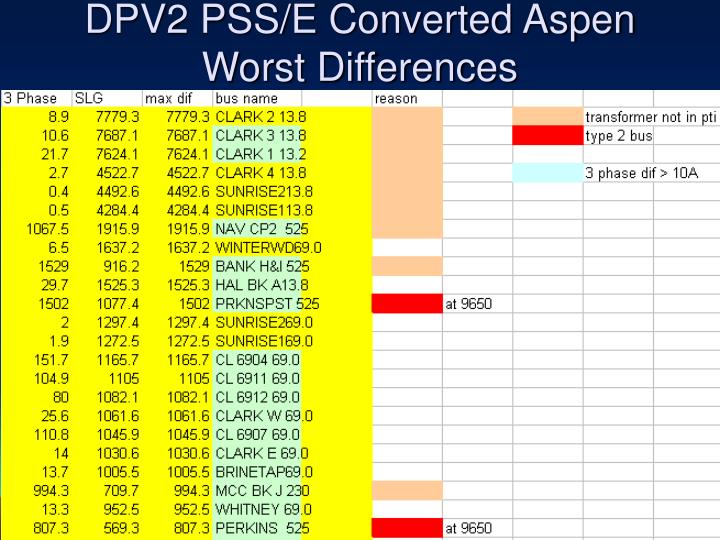 DPV2 PSS/E Converted Aspen Worst Differences