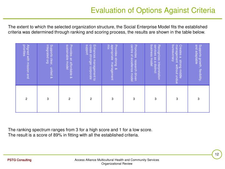Evaluation of Options Against Criteria