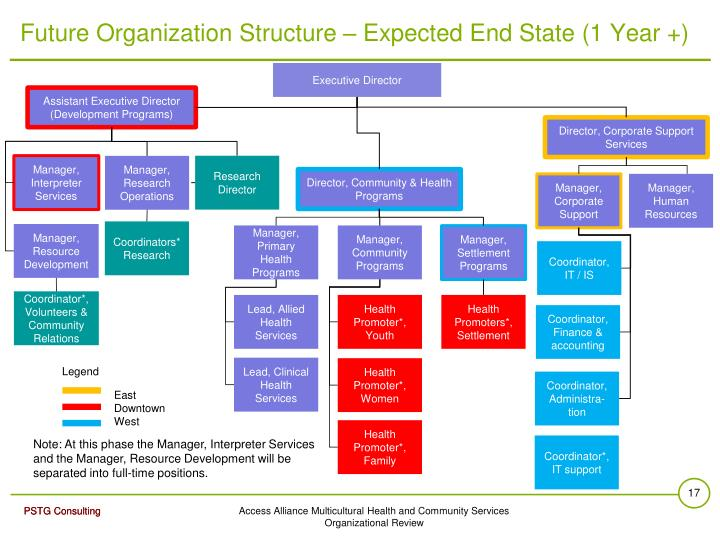 Future Organization Structure – Expected End State (1 Year +)