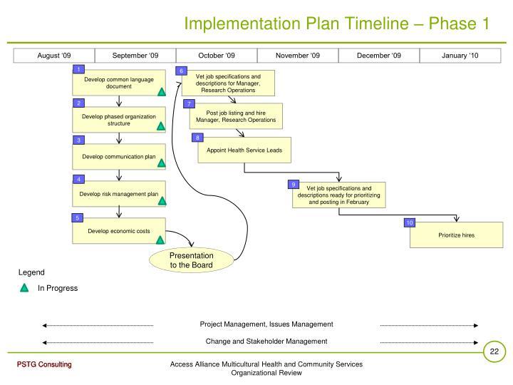 Project Management, Issues Management
