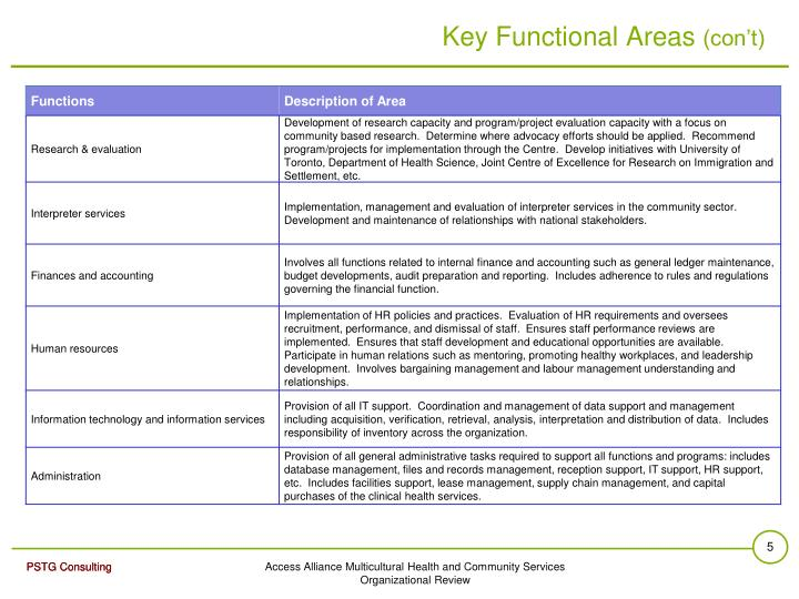 Key Functional Areas