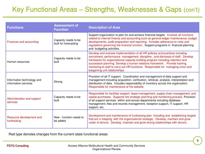 Key Functional Areas – Strengths, Weaknesses & Gaps