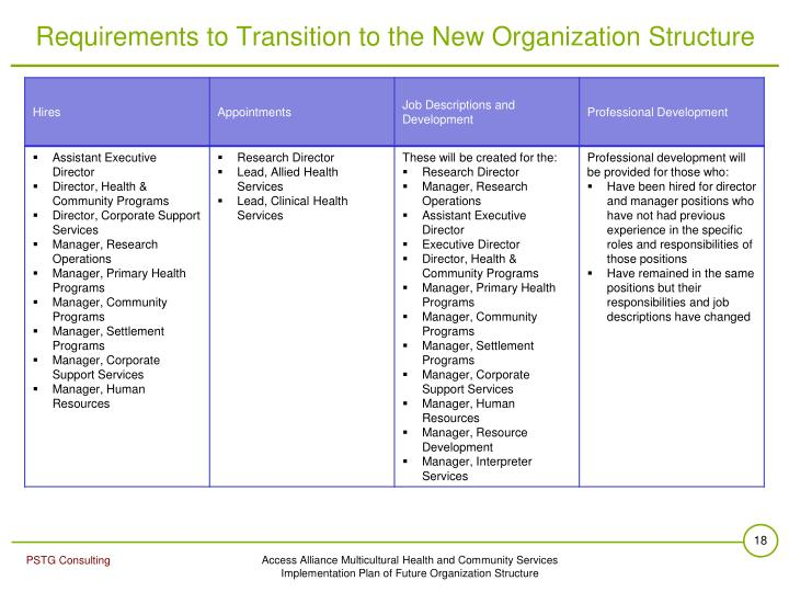 Requirements to Transition to the New Organization Structure
