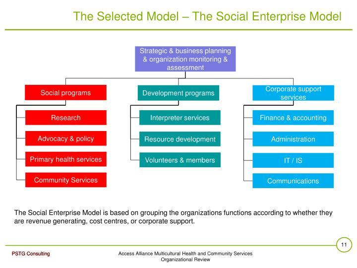 The Selected Model – The Social Enterprise Model