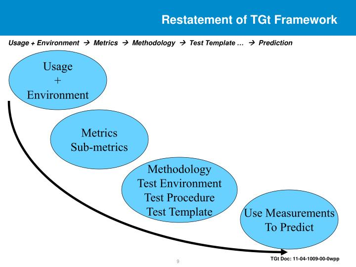 Restatement of TGt Framework