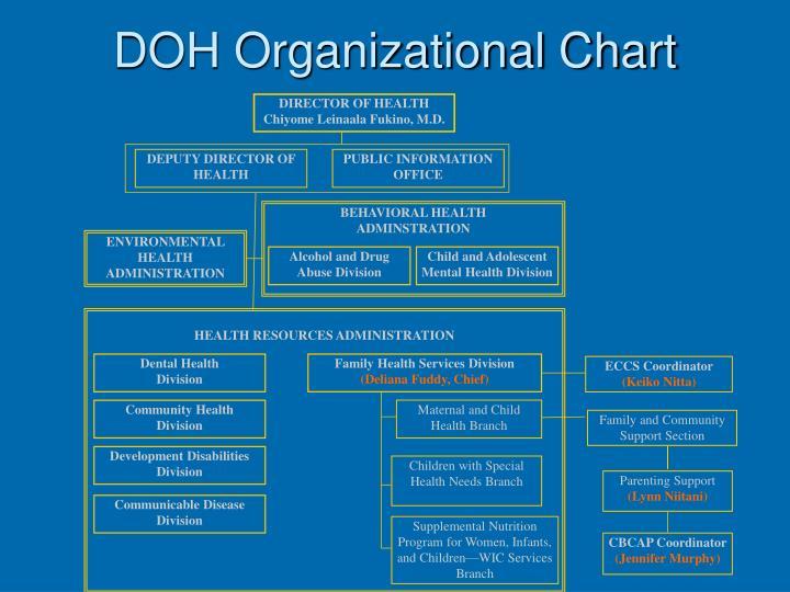 DOH Organizational Chart