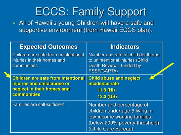 ECCS: Family Support