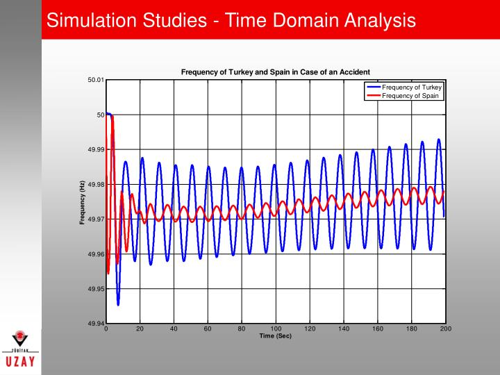 Simulation Studies - Time Domain Analysis