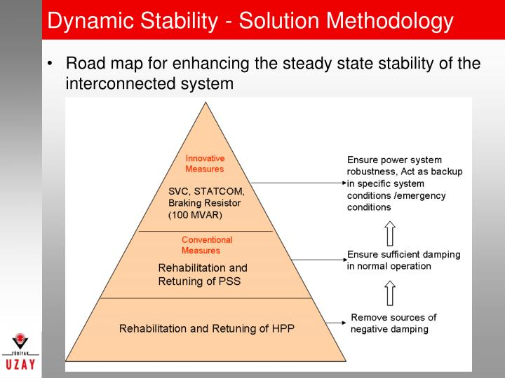 Dynamic Stability - Solution Methodology