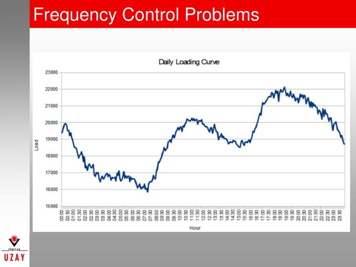 Frequency Control Problems