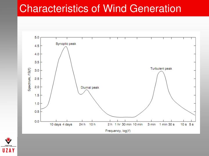 Characteristics of Wind Generation