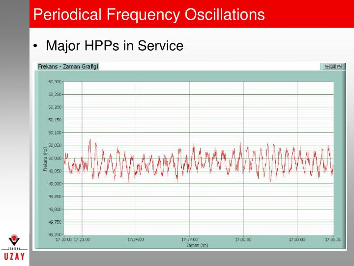 Periodical Frequency Oscillations