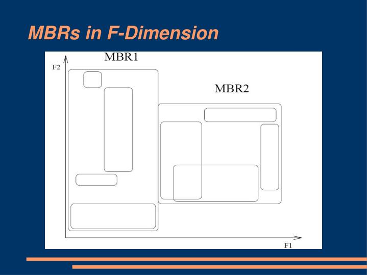 MBRs in F-Dimension
