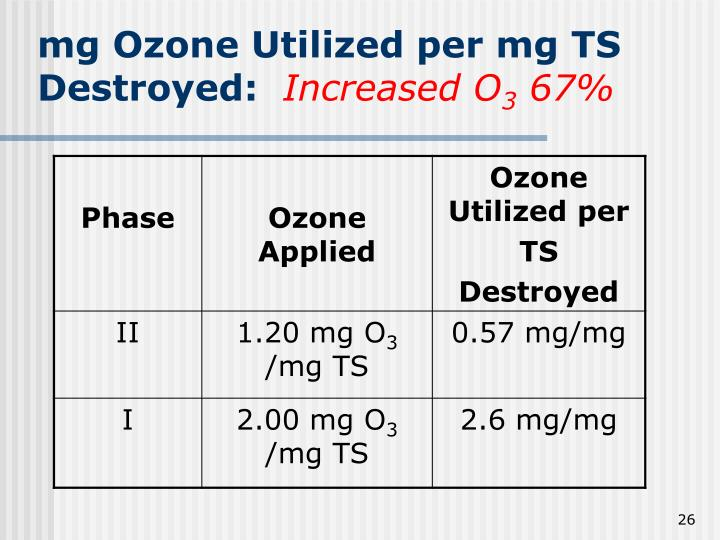 mg Ozone Utilized per mg TS Destroyed: