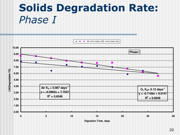 Solids Degradation Rate: