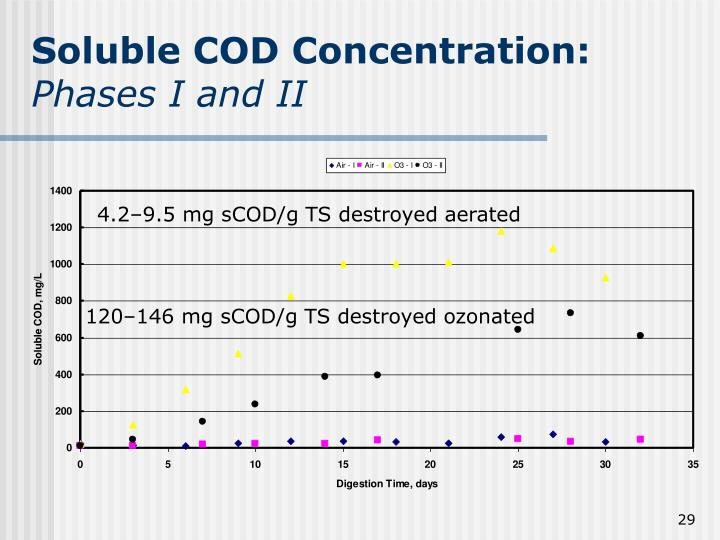 Soluble COD Concentration:
