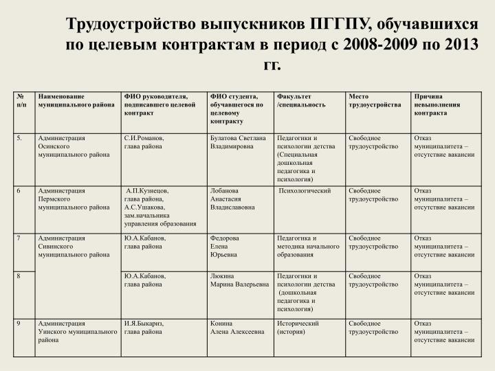 Трудоустройство выпускников ПГГПУ, обучавшихся по целевым контрактам в период с