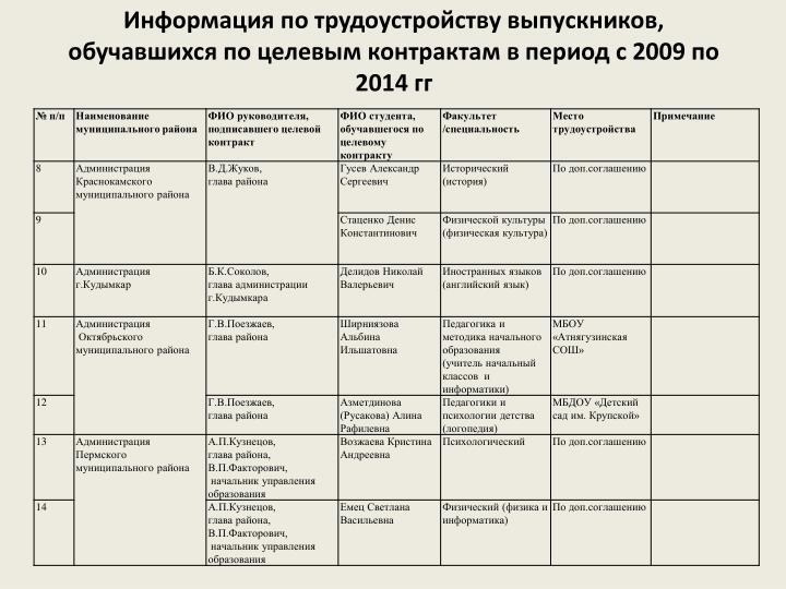Информация по трудоустройству выпускников, обучавшихся по целевым контрактам в период с 2009 по 2014 гг