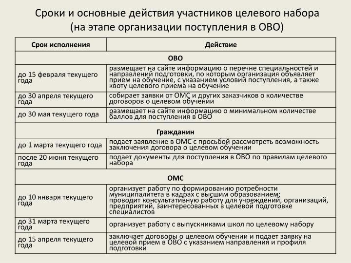 Сроки и основные действия участников целевого набора