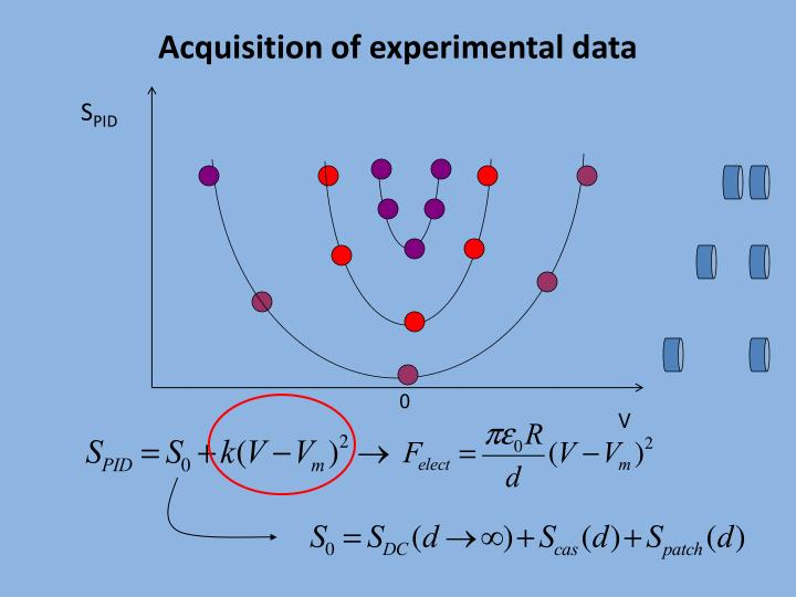 Acquisition of experimental data