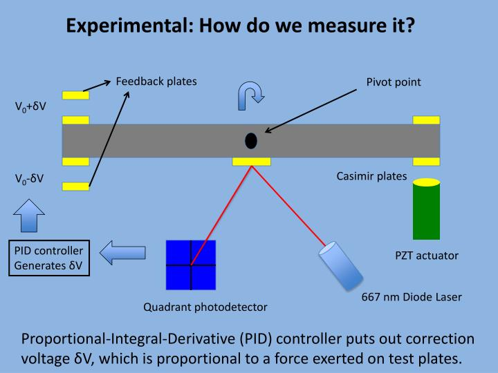 Experimental: How do we measure it?