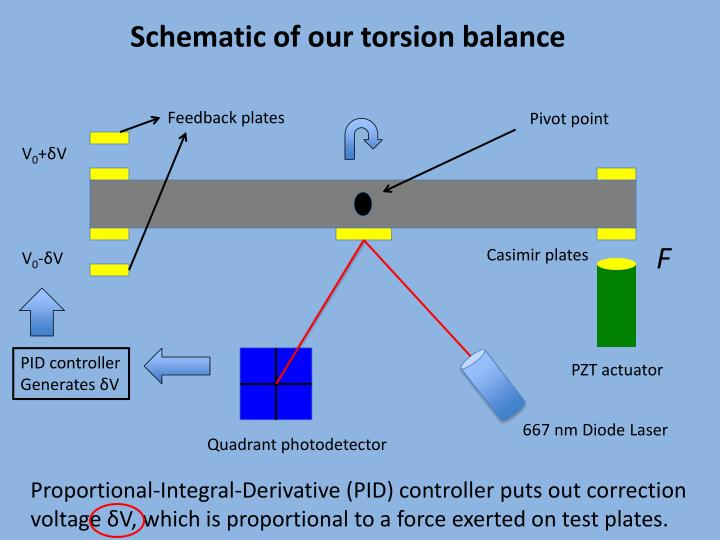 Schematic of our torsion balance
