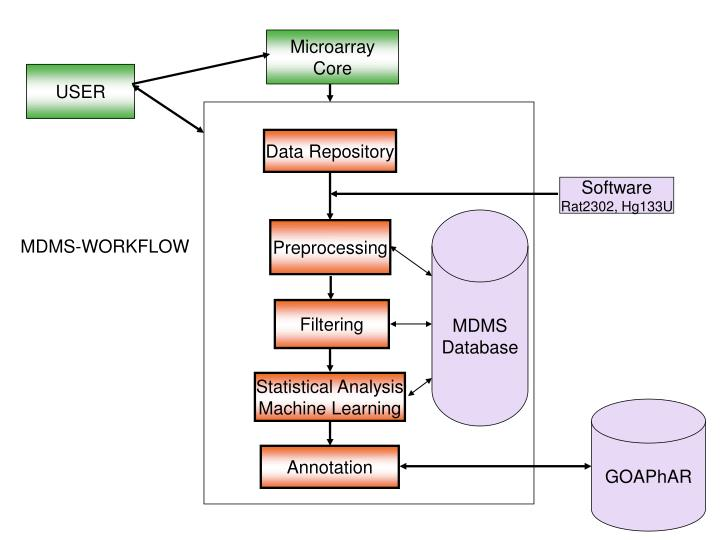MDMS-WORKFLOW