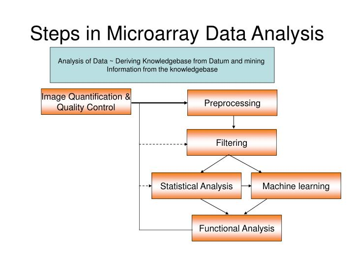 Steps in microarray data analysis