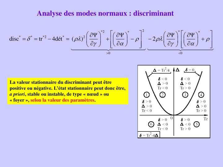 Analyse des modes normaux : discriminant