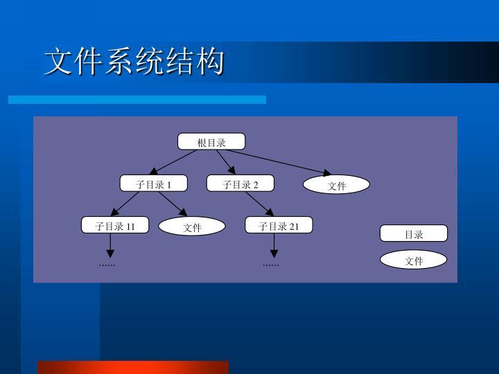 文件系统结构