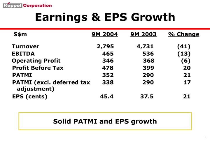 Earnings & EPS Growth