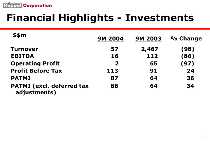 Financial Highlights - Investments