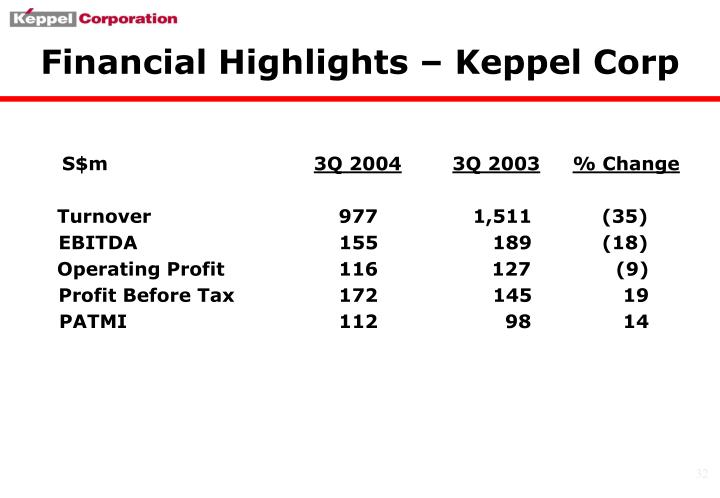 Financial Highlights – Keppel Corp