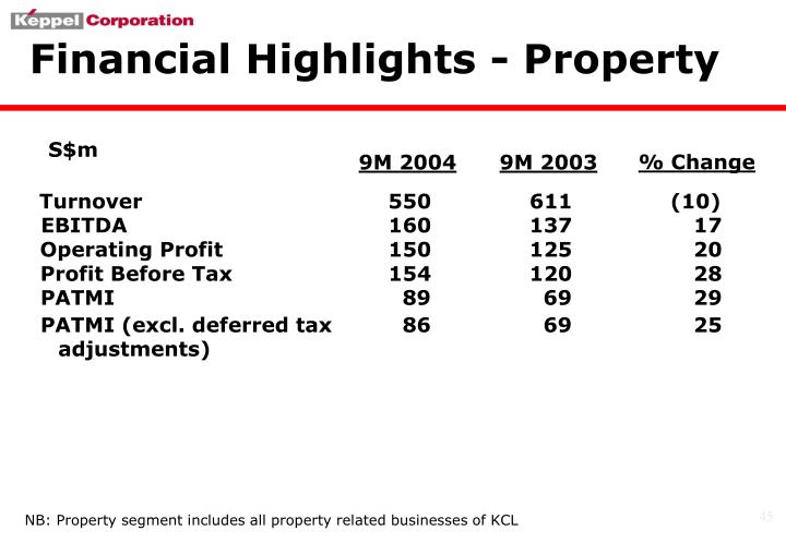 Financial Highlights - Property