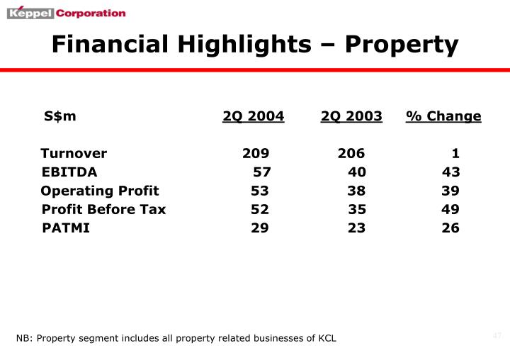 Financial Highlights – Property