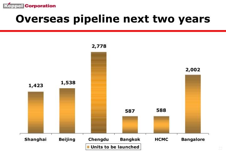Overseas pipeline next two years